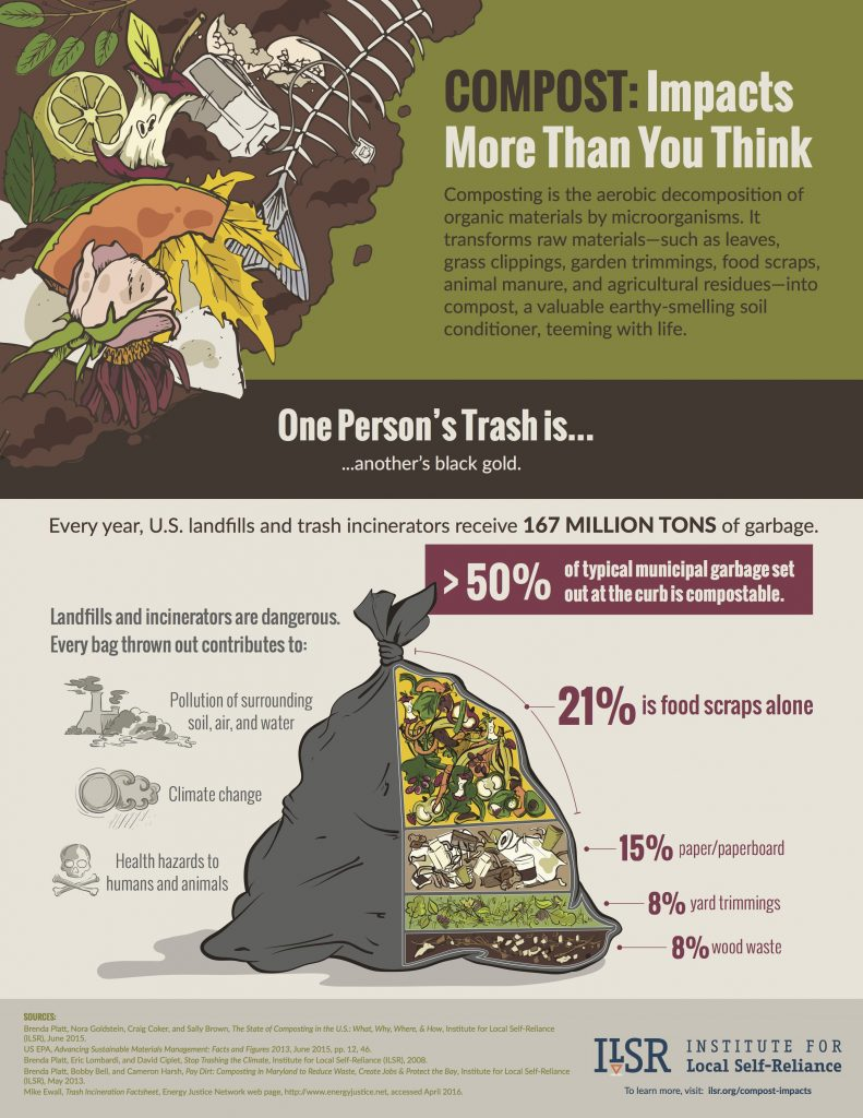 Denver Composting